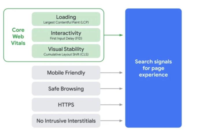 Atualizações ao algoritmo da google para 2021
